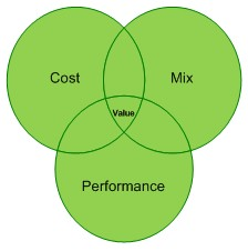 value-drivers